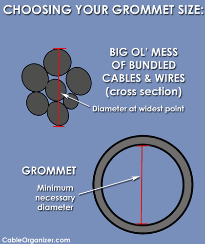 Minimum Grommet Diameter = Diameter of Cable Bundle's Widest Point