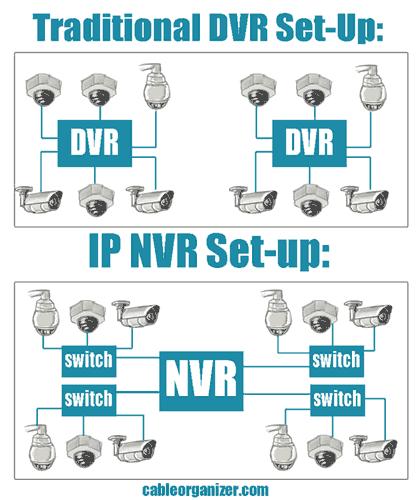 traditional dvr set-up versus IP NVR set-up