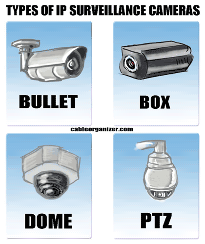 bullet camera, box camera, dome camera, and Pan-Tilt-Zoom camera