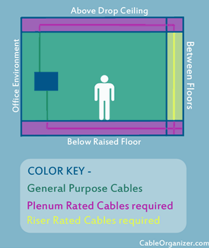 where Plenum, Riser & General Purpose spaces are located