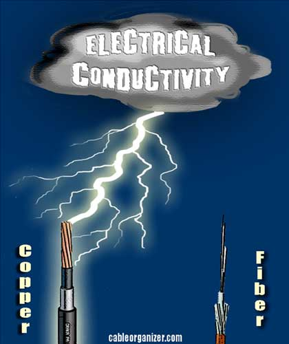 copper cable conducts electricity