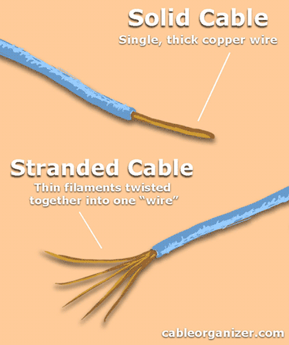 a solid cable versus a stranded cable
