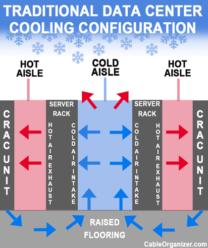 "Model of ""Hot Aisle/Cold Aisle"" Cooling in a Server Room"