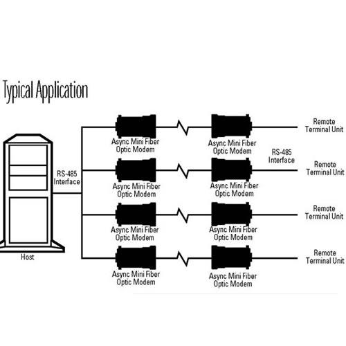 Typical Application diagram of Black Box Async Mini fiber optic modem - icon