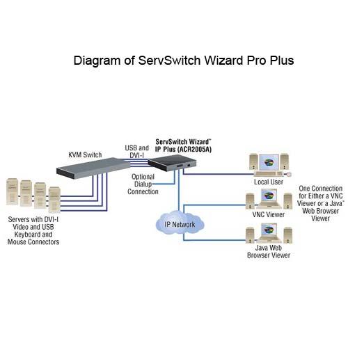 Black Box ServSwitch Pro Plus diagram - icon