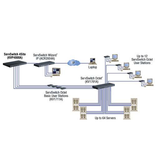 Black Box ServSwitch 4site diagram - icon