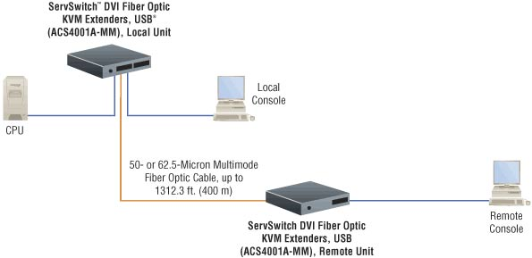 typical setup of ServSwitch KVM extenders