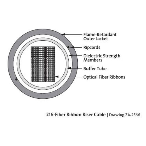 crossection diagram of 216-fiber corning ribbon riser cable icon