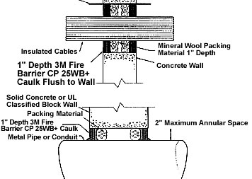 cross section insulated cables through concrete wall