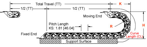 Gortrac specification
