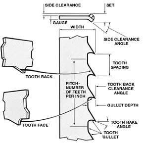 diagram of hole saw teeth