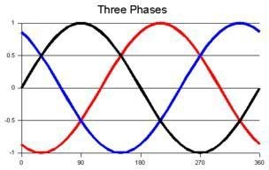 One voltage cycle of a three-phase system.