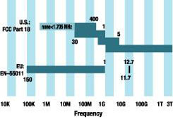 frequency range for regulations