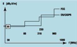 chart measuring emissions