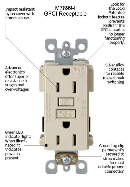 leviton gfci lev-lok modular duplex receptacle in ivory front view with labeled features icon