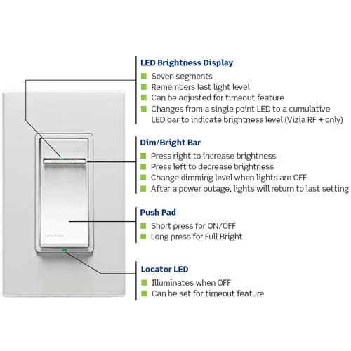leviton vizia rf plus designer light dimmers in white with wallplate and labeled features icon