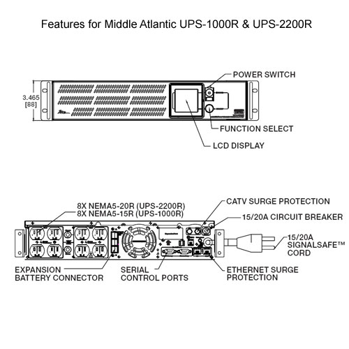 drawing of Middle Atlantic Uninterruptible Power Supply front and rear views with features labeled icon