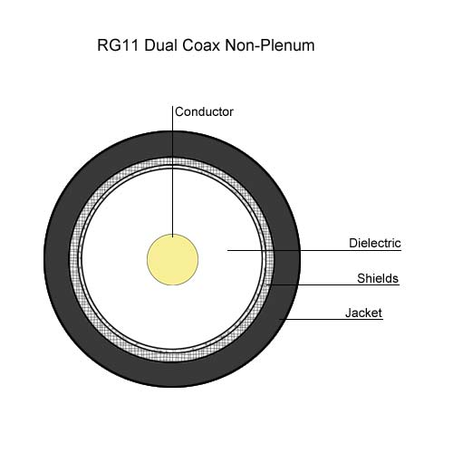 drawing of RG11 Dual Coax non-plenum - icon