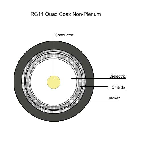 drawing of RG11 quad Coax non-plenum - icon