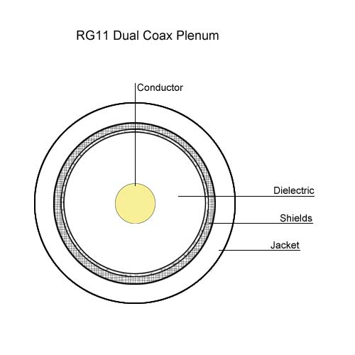drawing of RG11 Dual Coax plenum - icon