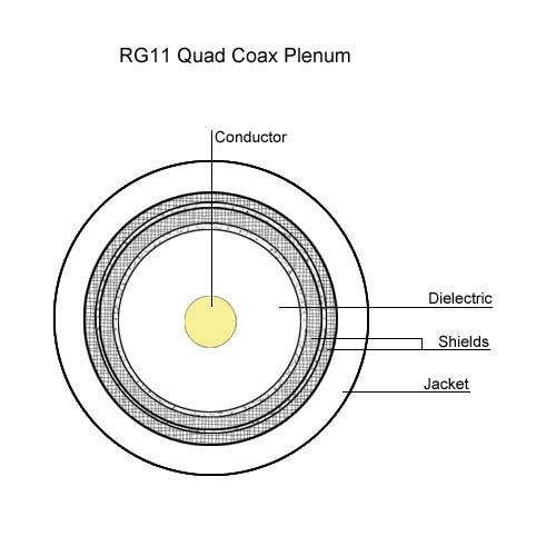 drawing of RG11 quad Coax plenum - icon