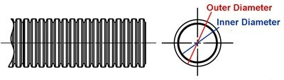 diagram for wire loom