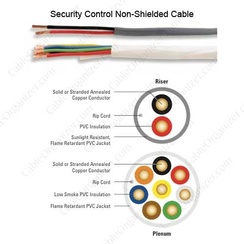 Superior Essex Security Control Unshielded Cable details  - icon
