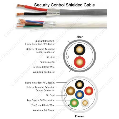 Superior Essex Security Control Shielded Cable details  - icon