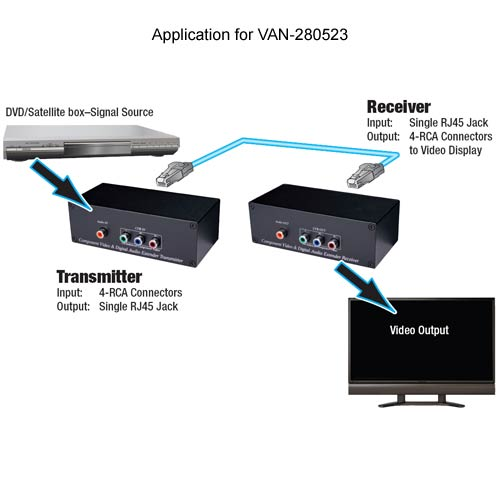 application diagram for Vanco Component Video Over Cat 5e Extender - icon