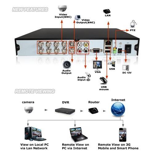 [SCHEMATICS_4JK]  Zmodo 8 Channel Outdoor Security System with DVR and 4 Cameras -  Cableorganizer.com | Zmodo Dvr Wiring Diagrams |  | CableOrganizer.com